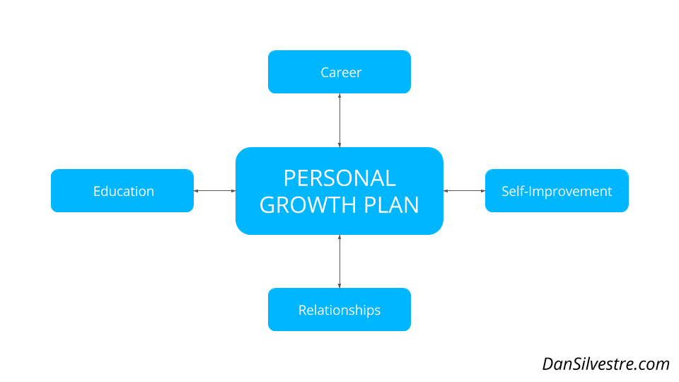 Personal Growth Plan How To Write The Best One That Will Improve Life